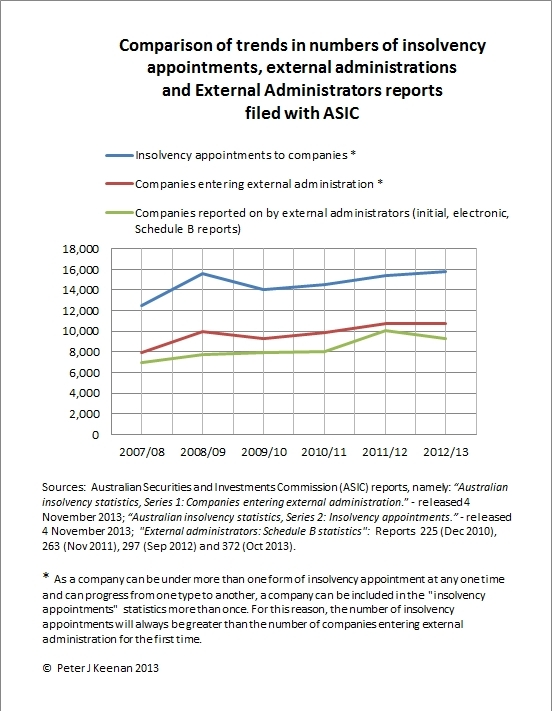 Chart-Number-of-insolvencies-ScheduleB-Reports